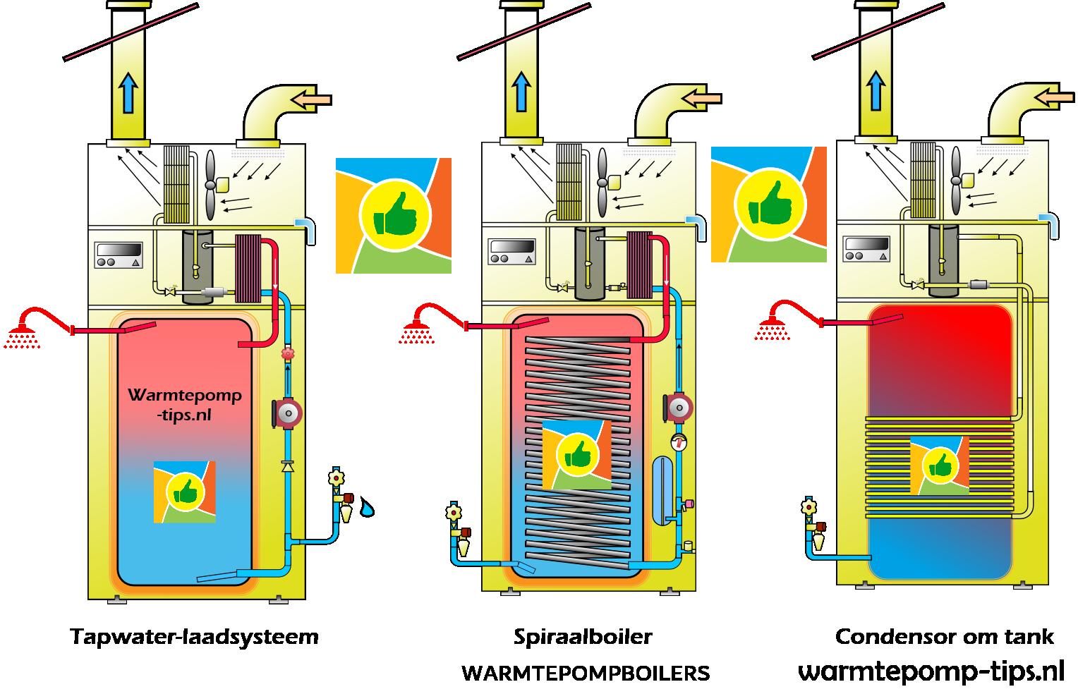 Verschillende type warmtepompboilers