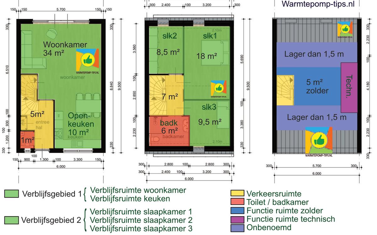 Ventilatie verblijfsgebied en verblijfsruimte