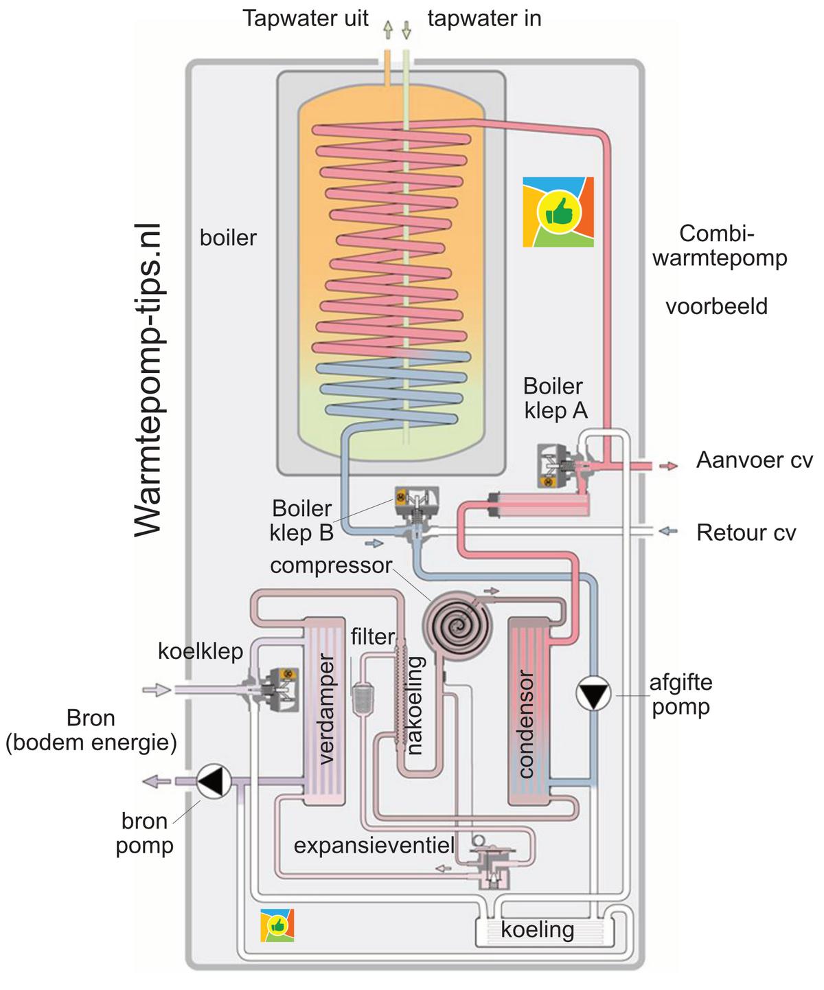 Combiwarmtepomp bodemenergie met tapwater en passieve koeling