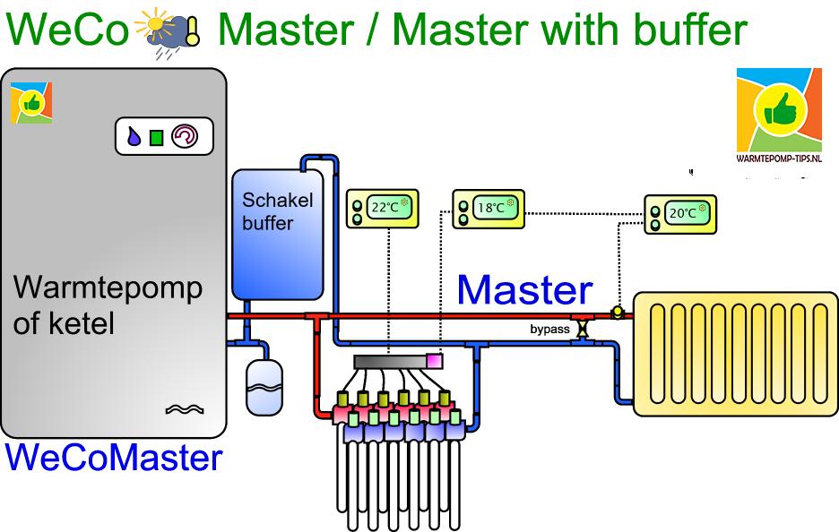 master master warmtepomp regeling met schakelbuffer weersafhankelijk