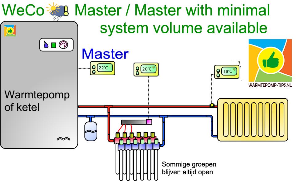 warmtepomp minimaal systeeminhoud master master