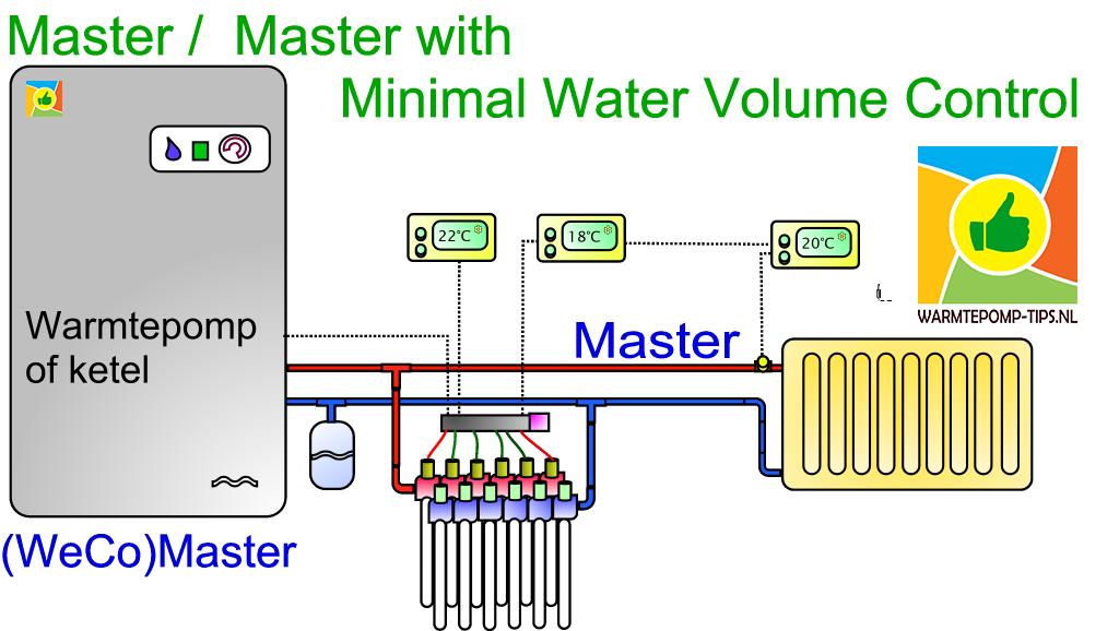master master minaal waterinhoud regeling