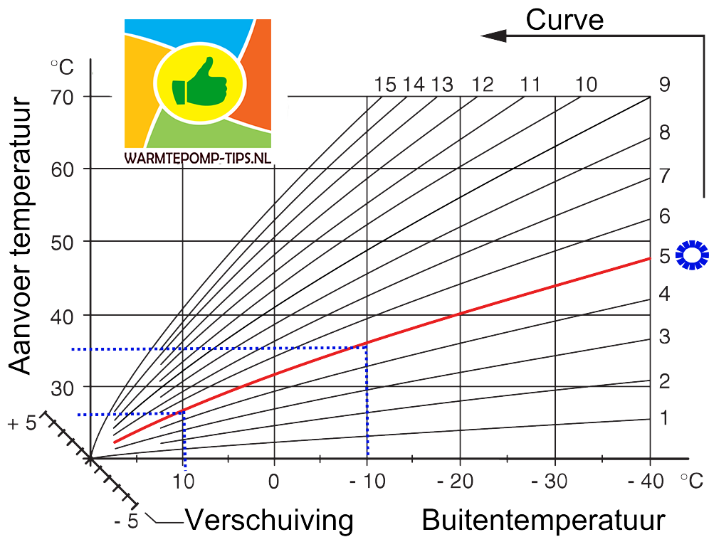 stooklijn curve warmtepomp instelling