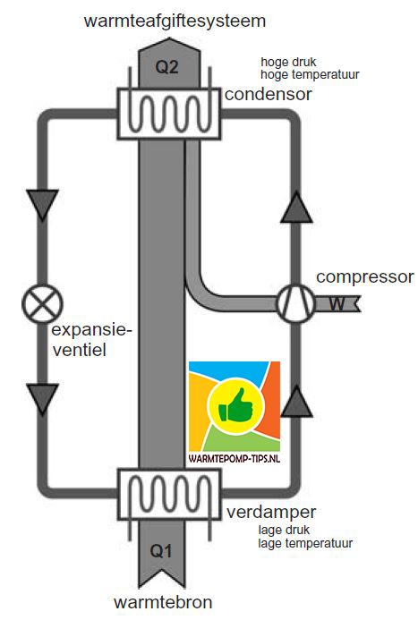 warmtepompprincipe