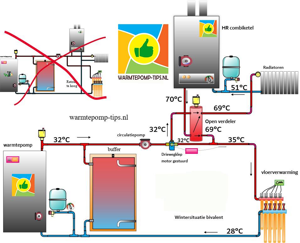 Warmtepomp hoog en laag temperatuur gecombineerd