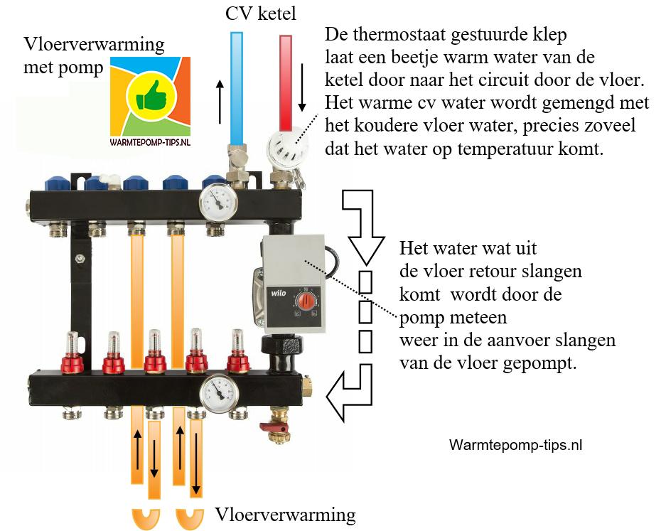 Vloerverwarmingsverdeler met pomp niet geschikt voor warmtepomp