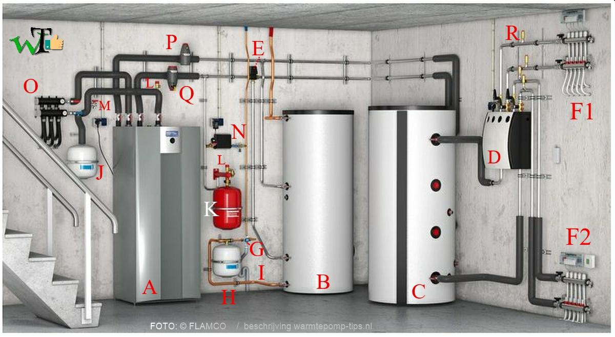 voorbeeld van een warmtepomp installatie bodemenergie