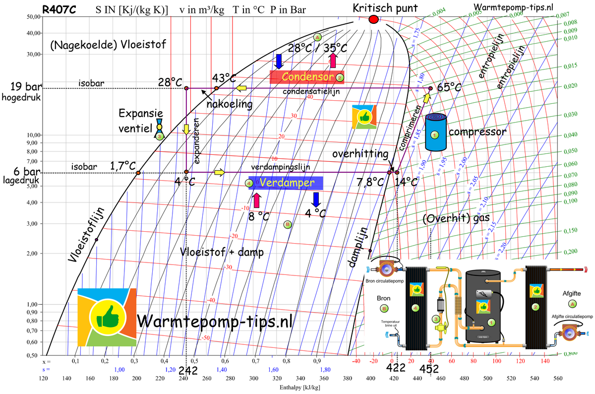 Werking warmtepomp LOG PH diagram koudemiddel
