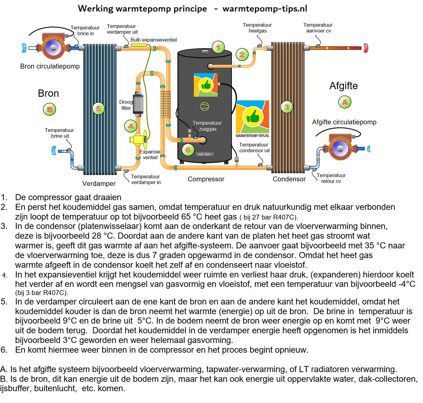 Warmtepomp werking principe